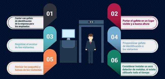 Tips de seguridad en el ingreso y salida del personal y visitantes en la empresa