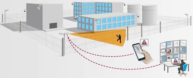 Tecnología de video inteligente para detectar intrusos en grandes perímetros