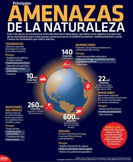5 desastres naturales que más amenazan al planeta tierra.
