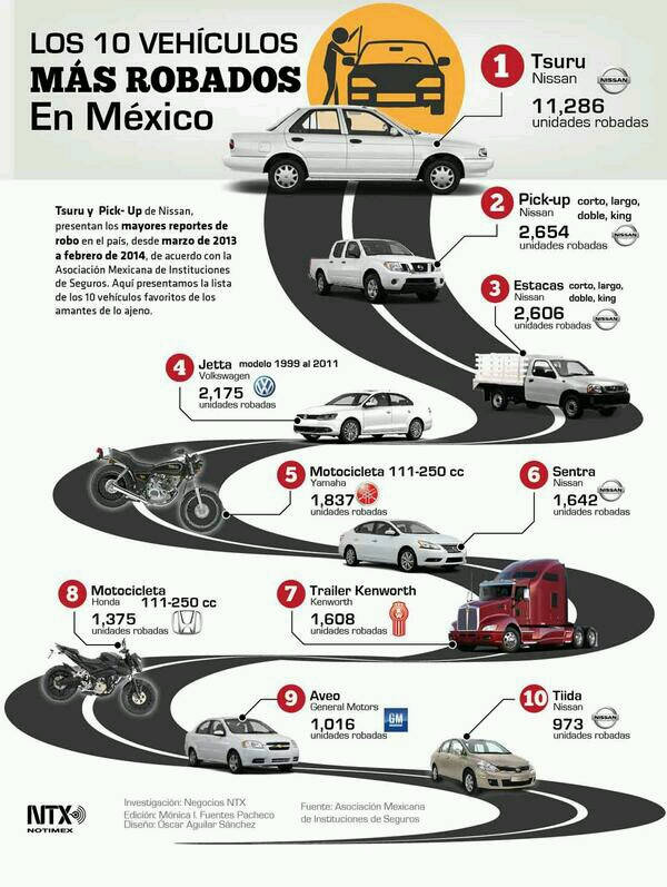 vehiculos-robados_mexico_segured