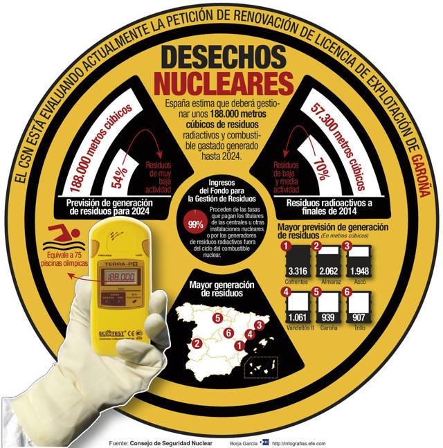 España eleva a 188.000 metros cúbicos el total de desechos nucleares a gestionar hasta 2024