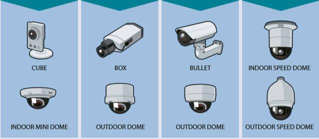 Cámaras de Seguridad .Nociones básicas