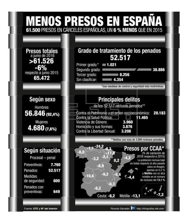 Presos en España