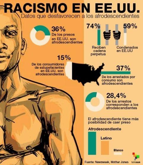 Una realidad sobre lo afrodecendientes en USA